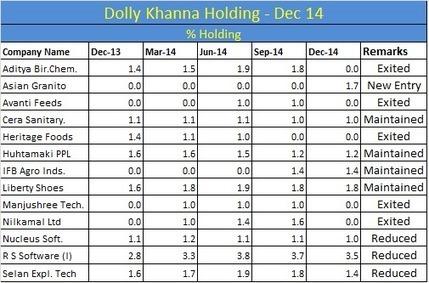 Dolly Khanna December 2014 Portfolio Update   Infogram - Knowledge Series   Scoop.it