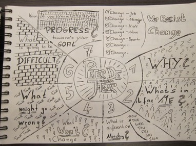 My First steps in Sketch Noting in a Conference Environment | SKETCHNOTING | Scoop.it
