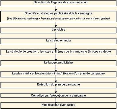 Cours complet de marketing - Piton | Marketing Mix | Scoop.it