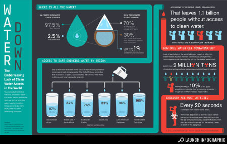 Infographic: Lack of Clean Water Access Worldwide - Health - GOOD | waterresources | Scoop.it