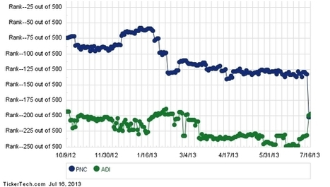 PNC Financial Services Group Moves Up In Analyst Rankings, Passing Analog ... - Forbes | Everything Microsoft | Scoop.it