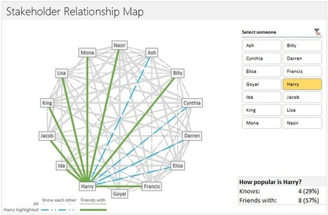 Mapping relationships between people using interactive network chart | FrankensTeam's Excel Collection | Scoop.it