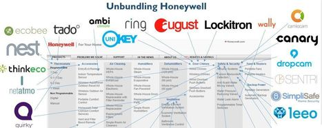 Disrupting Honeywell: The Startups Unbundling Honeywell in the Smart Home   Just for Fun   Scoop.it