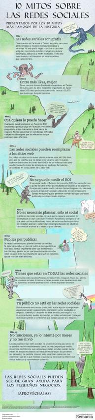 10 mitos sobre las Redes Sociales #infografia #infographic #socialmedia | smarketivity | Scoop.it