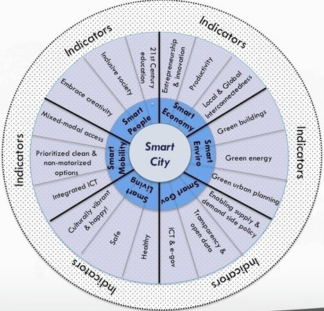 What Exactly Is A Smart City? | Smart cities | Scoop.it