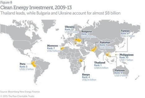 Investment In Clean Energy Shifting To Developing Nations, Pew | Infraestructura Sostenible | Scoop.it