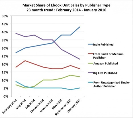 Indie Authors are to blame for the eBook slowdown | Ebook and Publishing | Scoop.it
