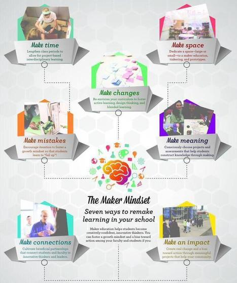 The Maker Mindset - Lisa Palmieri, Ph.D. (@Learn21Tech) | Twitter | Education | Scoop.it