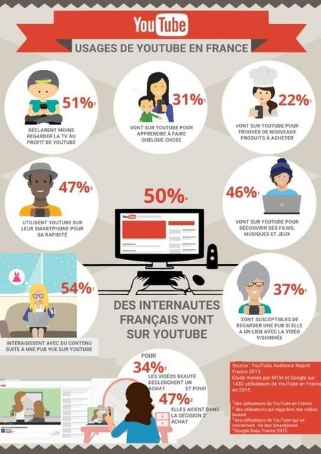 [infographie] Chiffres : les usages de YouTube en France   Social Media Curation par Mon Habitat Web   Scoop.it