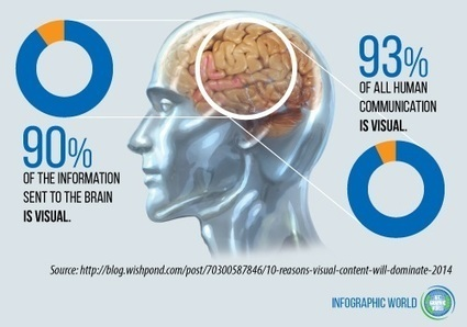 Visual Marketing: A Picture's Worth 60,000 Words | Social Media Useful Info | Scoop.it