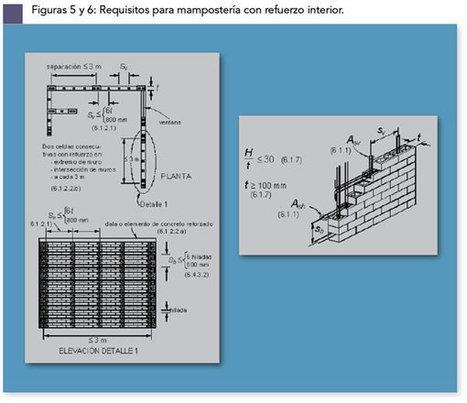 Refuerzo de alta resistencia para mampostería | Diseño de estructuras en ladrillo y cemento | Scoop.it