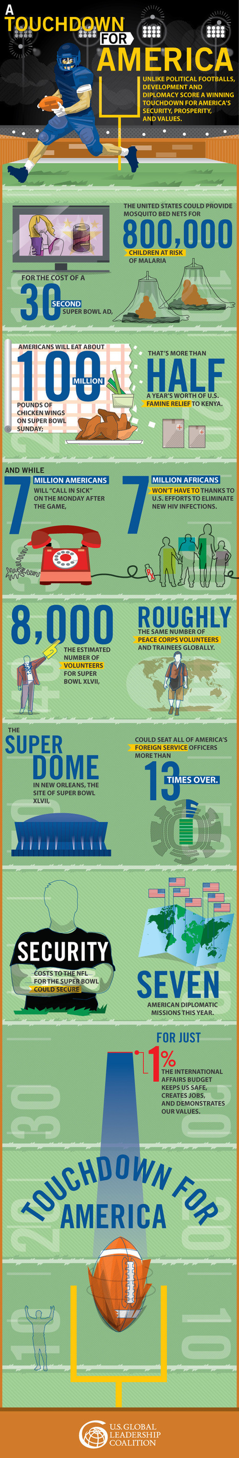 Infographic: How Super Bowl and development spending compare | International aid trends from a Belgian perspective | Scoop.it
