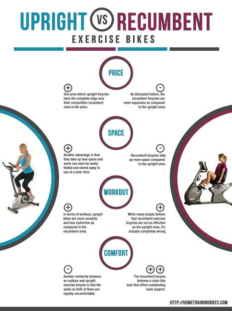 Upright vs. Recumbent Exercise Bikes | ferelrew | Scoop.it
