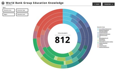 World Bank Education Knowledge | Journalisme graphique | Scoop.it