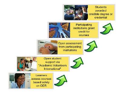 OERu: Distinctively Open - Creative Commons   On education   Scoop.it