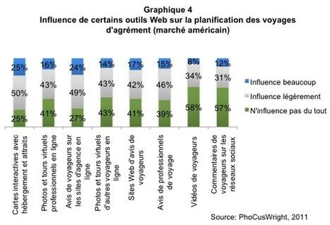» Comment les Américains et les Européens choisissent-ils leur destination de voyage?   chiffres e-tourisme   Scoop.it