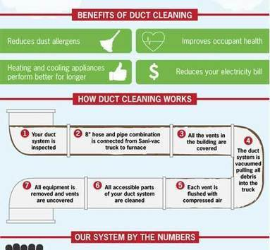 Air Duct and Dryer Vent Cleaning | Chatsworth (818)275-8155 | Likes | Scoop.it