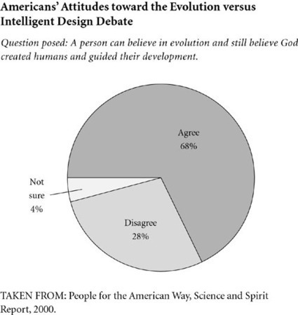 Opposing Viewpoints in Context - Document | Creationism vs. Evolution | Scoop.it