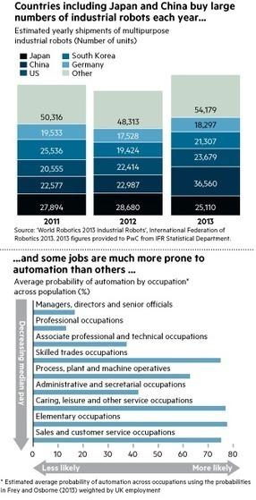 Intelligent robots raise anxieties over future jobs - FT.com | Data & Machine intelligence landscape | Scoop.it