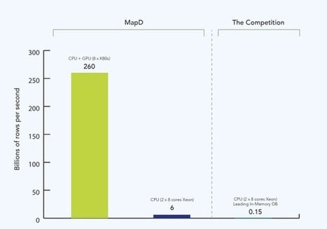 MapD: Massive Throughput Database Queries with LLVM on GPUs | opencl, opengl, webcl, webgl | Scoop.it