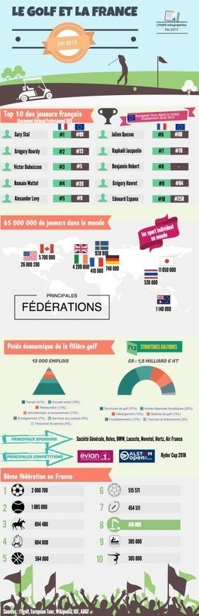 Une Fédération Française de Golf connectée - Golf Zone (Communiqué de presse) (Blog) | actualité golf - golf des vigiers | Scoop.it