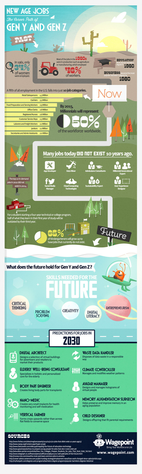 Jobs in the Future - The Career Path of Generation Y & Z (Infographic) | Philosophy, Thoughts and Society | Scoop.it