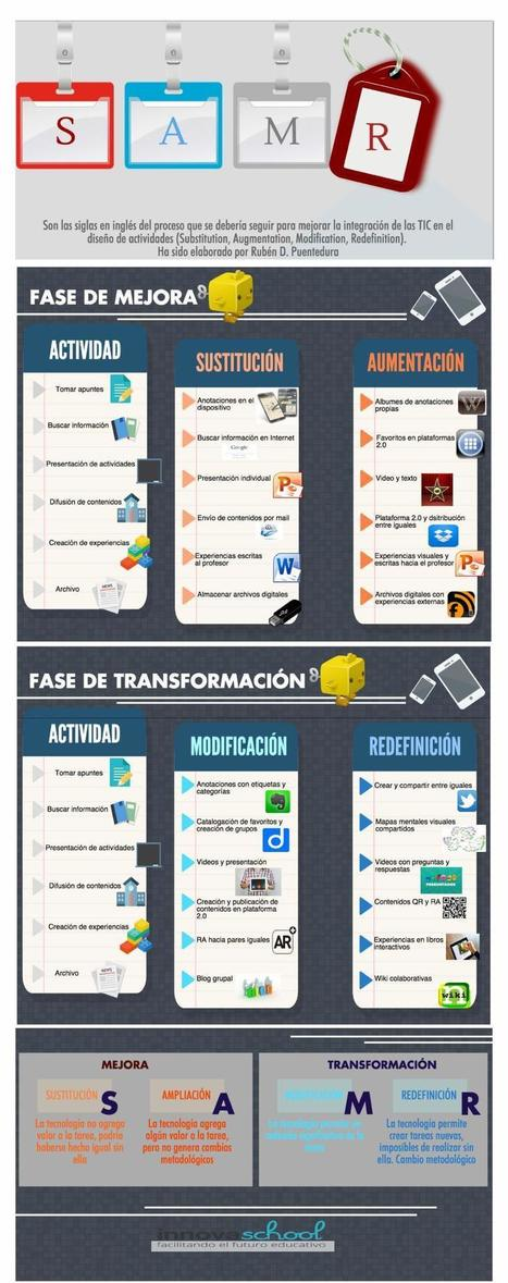 Modelo SAMR de integración de las TIC en el aula #infografia #infographic #education | Miscel·lània | Scoop.it