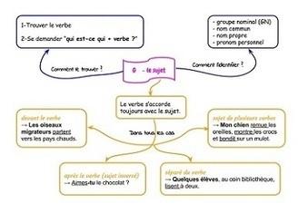 Comment créer une carte mentale ? | Les outils d'HG Sempai | Scoop.it