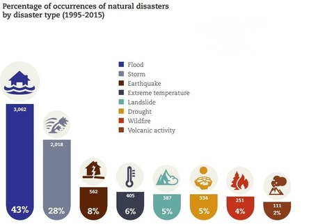 DISASTER PREPAREDNESS: Which natural disasters hit most frequently? | > Emergency Relief | Scoop.it