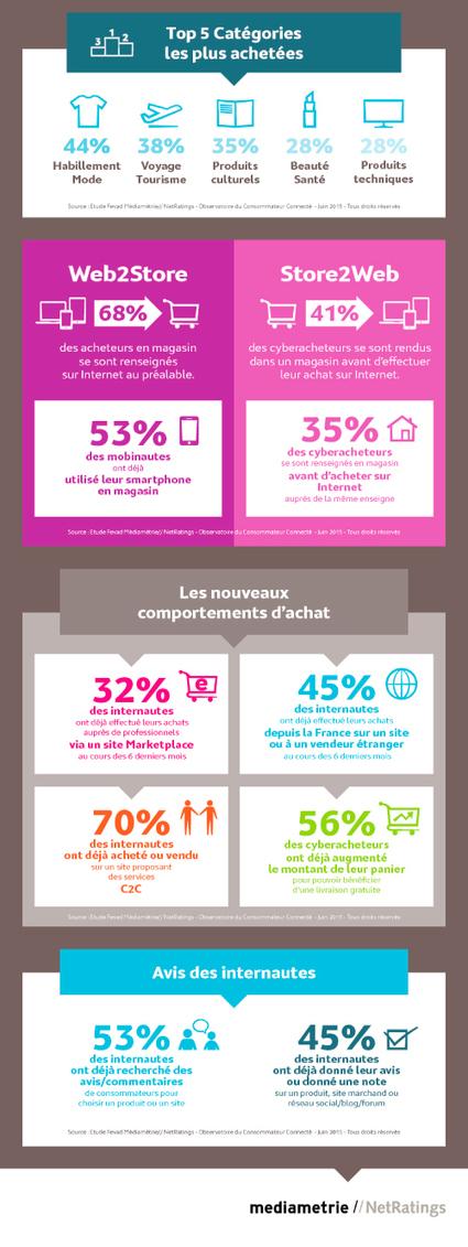 Infographie | Animation Numérique de Territoire | Scoop.it