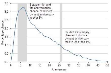 Divorces in England and Wales - 2011 | English essay | Scoop.it
