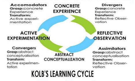 The Kolb Model | Learning Theories in Secondary Edcuation 2014 | Scoop.it