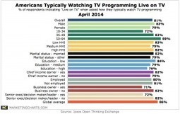 Whos Still Watching Live TV? (Most People.) | screen seriality | Scoop.it