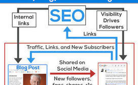 From Old School to New School: SEO in Transition | Social Media Marketing | Scoop.it