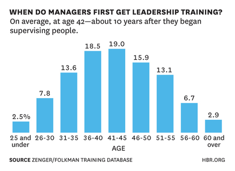 Training Leaders: Start Earlier | 21C Learning Innovation | Scoop.it