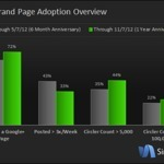 Top 100 Brands on Google+ Have a Total Audience of 23 Million | Google+ Marketing All News | Scoop.it