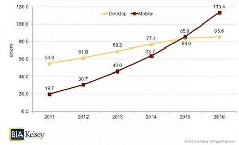 Why It's So Easy to Fail on Mobile [Data] | Social Media and Mobile Websites | Scoop.it