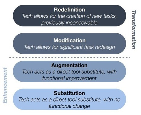 10 ways to reach SAMR's redefinition level | Ditch That Textbook | Educational Technology | Scoop.it