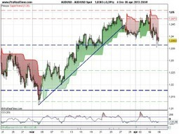 Analisi dei Mercati: l'Euro mostra i muscoli, ma saranno di vero acciaio ?   Forex Trading Online   Mondo Forex   Scoop.it