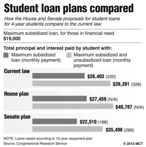 Student subsidized loan rates double | Southern Illinois University news | Scoop.it
