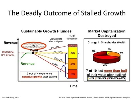 McDonald's Growth Stall Predicts Deadly Results | Business Transformation: Ideas to Action | Scoop.it