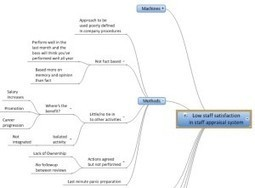 The fishbone diagram: An essential visual tool for problem solving | Art of Hosting | Scoop.it