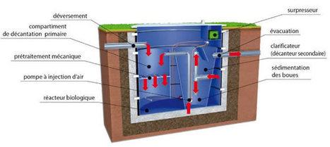 Agoa Environnement, de l'installation à la maintenance de vos systèmes   charpente douce   Scoop.it
