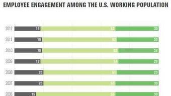 Most workers hate their jobs or have 'checked out,' Gallup says | Harmonious and Balanced Workplace | Scoop.it