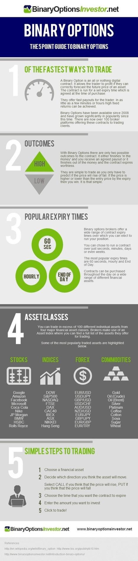 Guide To Binary Options Infographic | BinaryOptionsInvestor.net | binary options | Scoop.it