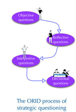 ORID – strategic questioning that gets you to a decision | www.pacific-edge.info | E-Learning and Online Teaching | Scoop.it