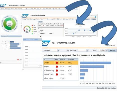 Asset Analytics with SAP Netweaver BW and SAP HANA | SAP | Scoop.it