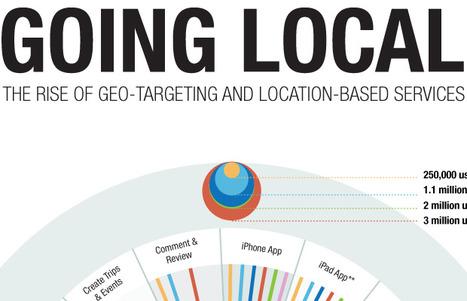 19 amazingly different infographics of social media giants | Web Developer Juice | SocNews | Scoop.it