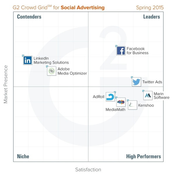 Best Social Advertising Platforms: Spring 2015 - G2 | The Marketing Technology Alert | Scoop.it