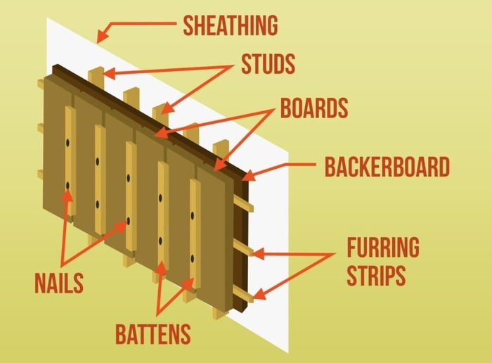 (EN) - Siding Glossary: A Beginner's Guide | Terry Stamman | Glossarissimo! | Scoop.it